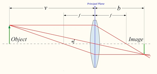 Space Camera Lens Diagram Trusted Wiring Diagram